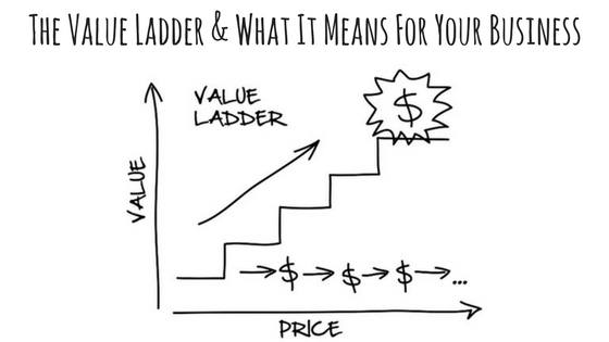 the-value-ladder-and-what-it-means-for-your-business